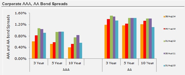 Corporate AAA, AA Bond Spreads
