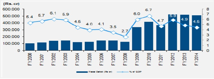 indian fiscal deficit For first time in 7 years, fiscal deficit could bank balance sheet problems pushed india's economic growth downward but fiscal deficit in 2013-14 was 45.