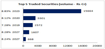 Top 5 Traded Securities