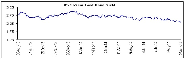 US 10 Year Govt. Bond Yield