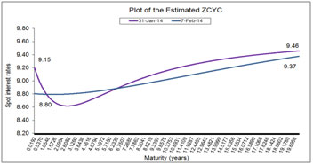 Plot of the Estimated ZYCY