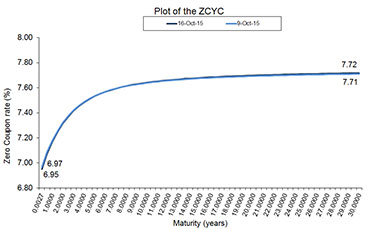 Plot of the Estimated ZCYC