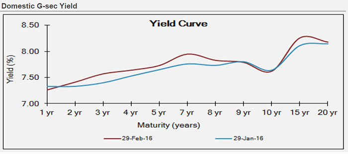 Domestic G-sec Yield
